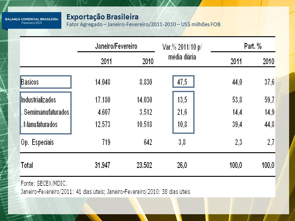 Exportação Brasileira Fator Agregado – Janeiro-Fevereiro/2011-2010 – US$ milhões FOB