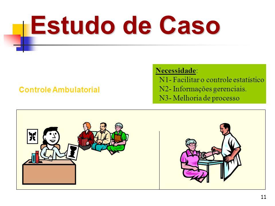 11 Estudo de Caso Controle Ambulatorial Necessidade: N1- Facilitar o controle estatístico N2- Informações gerenciais. N3- Melhoria de processo