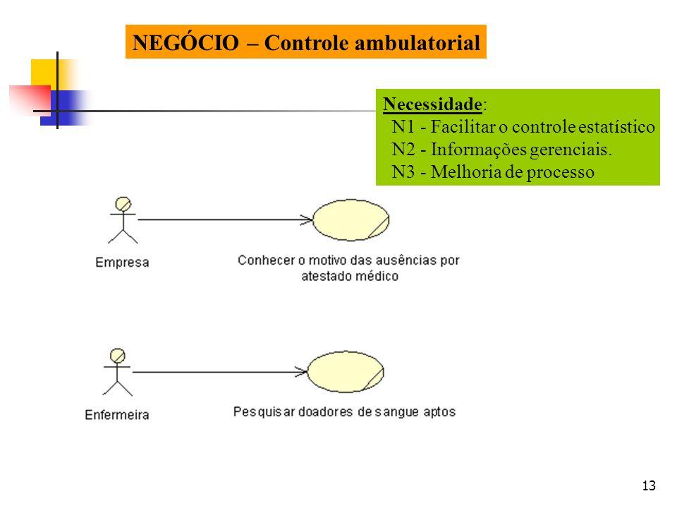 13 NEGÓCIO – Controle ambulatorial Necessidade: N1 - Facilitar o controle estatístico N2 - Informações gerenciais. N3 - Melhoria de processo