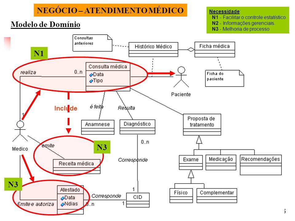 15 Modelo de Domínio NEGÓCIO – ATENDIMENTO MÉDICO Necessidade: N1 - Facilitar o controle estatístico N2 - Informações gerenciais. N3 - Melhoria de pro