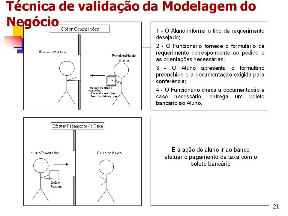 21 Técnica de validação da Modelagem do Negócio