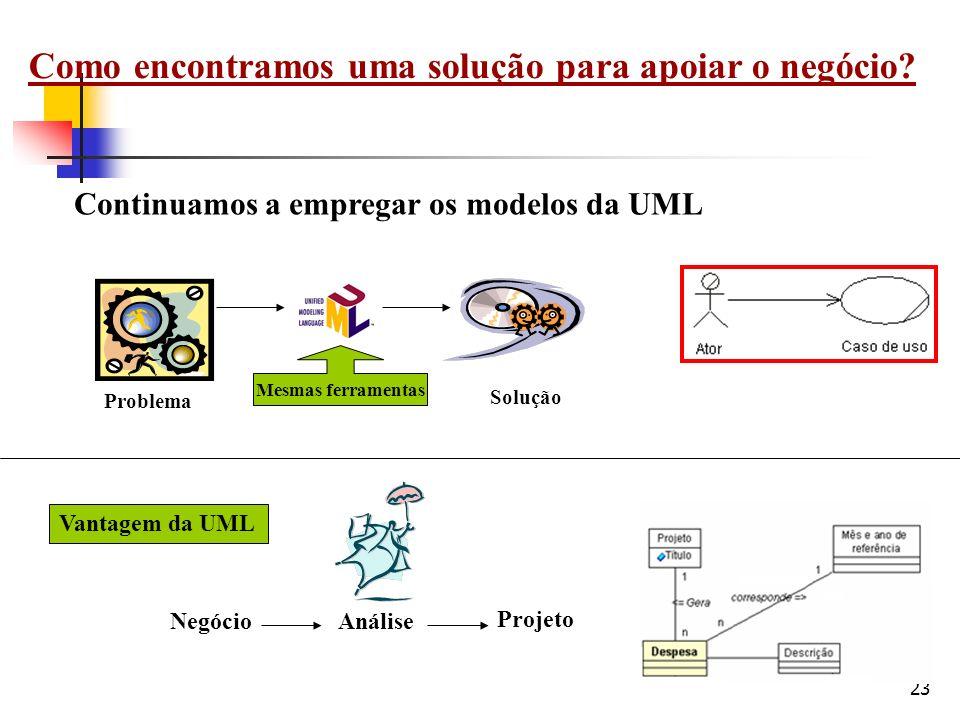 23 Como encontramos uma solução para apoiar o negócio? Vantagem da UML Continuamos a empregar os modelos da UML Problema Solução Análise Projeto Negóc