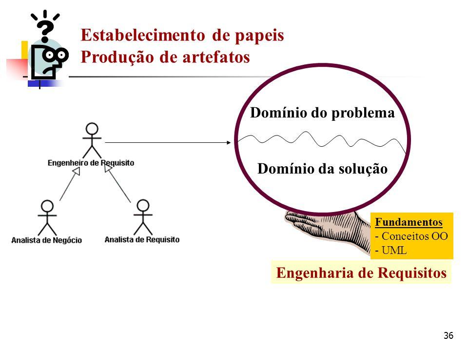 36 Domínio do problema Domínio da solução Fundamentos - Conceitos OO - UML Estabelecimento de papeis Produção de artefatos Engenharia de Requisitos