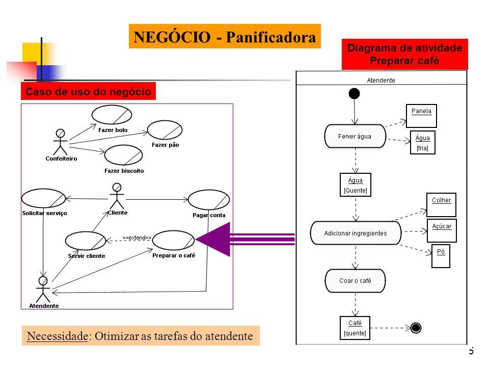 5 NEGÓCIO - Panificadora Caso de uso do negócio Diagrama de atividade Preparar café Necessidade: Otimizar as tarefas do atendente