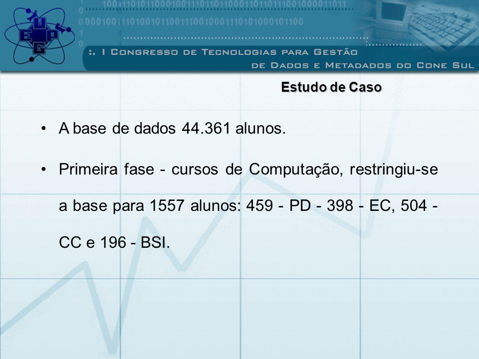 A base de dados 44.361 alunos. Primeira fase - cursos de Computação, restringiu-se a base para 1557 alunos: 459 - PD - 398 - EC, 504 - CC e 196 - BSI.