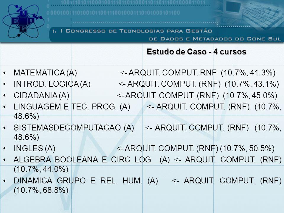 MATEMATICA (A) <- ARQUIT. COMPUT. RNF (10.7%, 41.3%) INTROD. LOGICA (A) <- ARQUIT. COMPUT. (RNF) (10.7%, 43.1%) CIDADANIA (A) <- ARQUIT. COMPUT. (RNF)