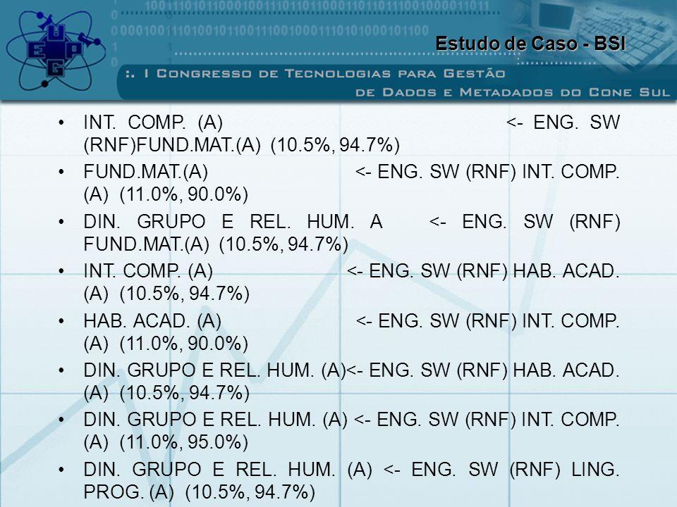 INT. COMP. (A) <- ENG. SW (RNF)FUND.MAT.(A) (10.5%, 94.7%) FUND.MAT.(A) <- ENG. SW (RNF) INT. COMP. (A) (11.0%, 90.0%) DIN. GRUPO E REL. HUM. A <- ENG