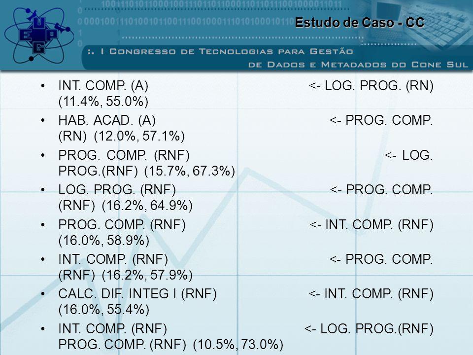 INT. COMP. (A) <- LOG. PROG. (RN) (11.4%, 55.0%) HAB. ACAD. (A) <- PROG. COMP. (RN) (12.0%, 57.1%) PROG. COMP. (RNF) <- LOG. PROG.(RNF) (15.7%, 67.3%)