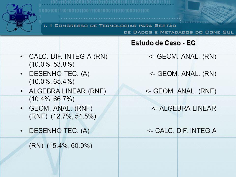CALC. DIF. INTEG A (RN) <- GEOM. ANAL. (RN) (10.0%, 53.8%) DESENHO TEC. (A) <- GEOM. ANAL. (RN) (10.0%, 65.4%) ALGEBRA LINEAR (RNF) <- GEOM. ANAL. (RN
