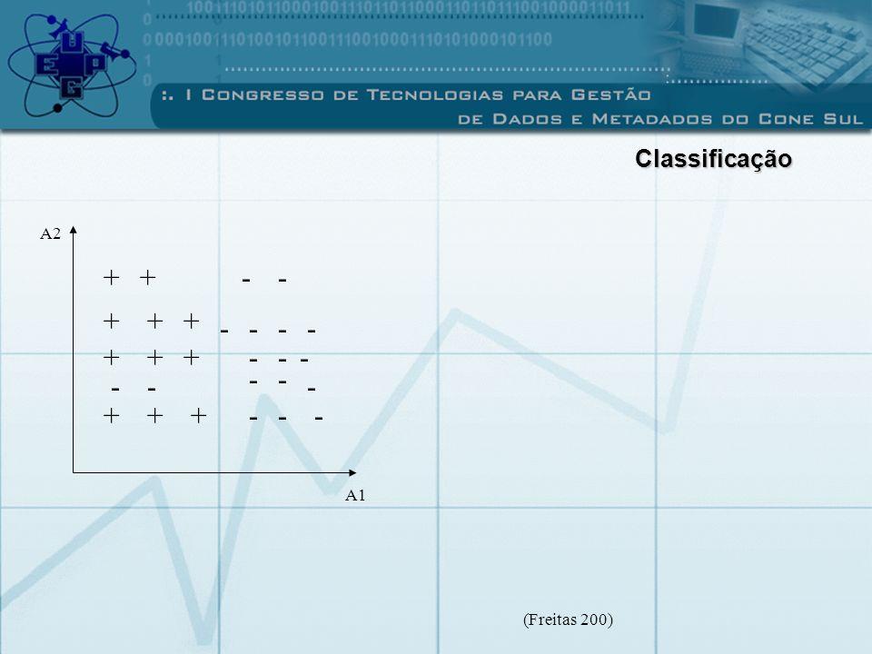 +++ +++ +++ ++ -- - -- -- -- --- - - - - - A1 A2 (Freitas 200) Classificação