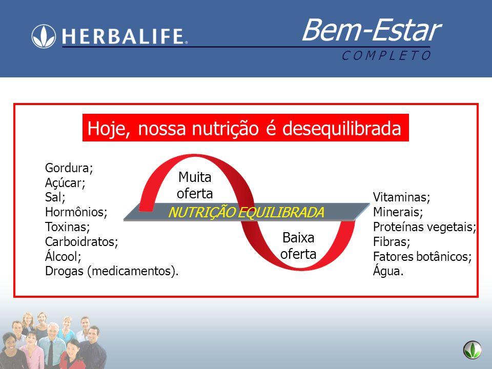 Bem-Estar C O M P L E T O Hoje, nossa nutrição é desequilibrada Muita oferta Baixa oferta Gordura; Açúcar; Sal; Hormônios; Toxinas; Carboidratos; Álco