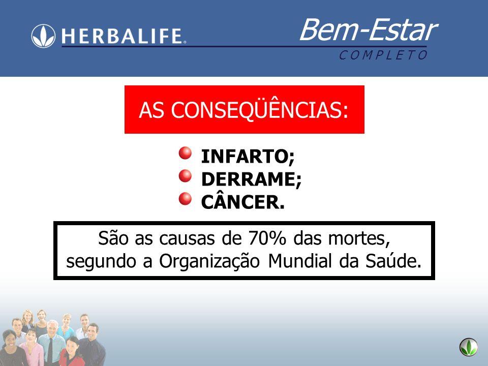 Bem-Estar C O M P L E T O AS CONSEQÜÊNCIAS: INFARTO; DERRAME; CÂNCER. São as causas de 70% das mortes, segundo a Organização Mundial da Saúde.