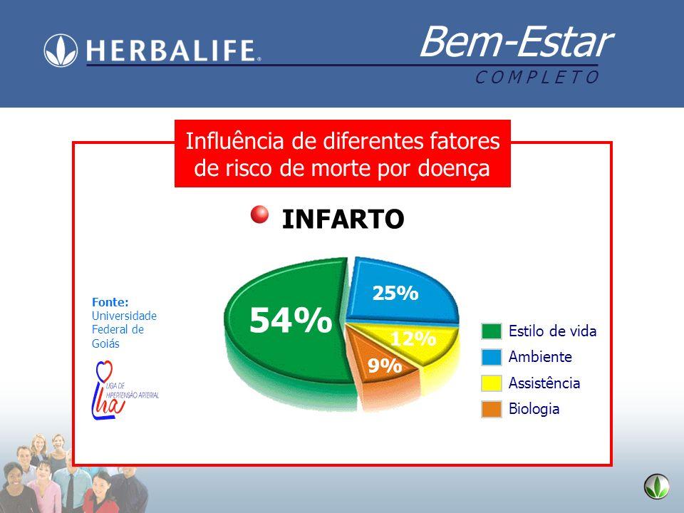 Bem-Estar C O M P L E T O 54% 25% 12% 9% Faculdade de Medicina UFG Fonte: Universidade Federal de Goiás Estilo de vida Ambiente Assistência Biologia I