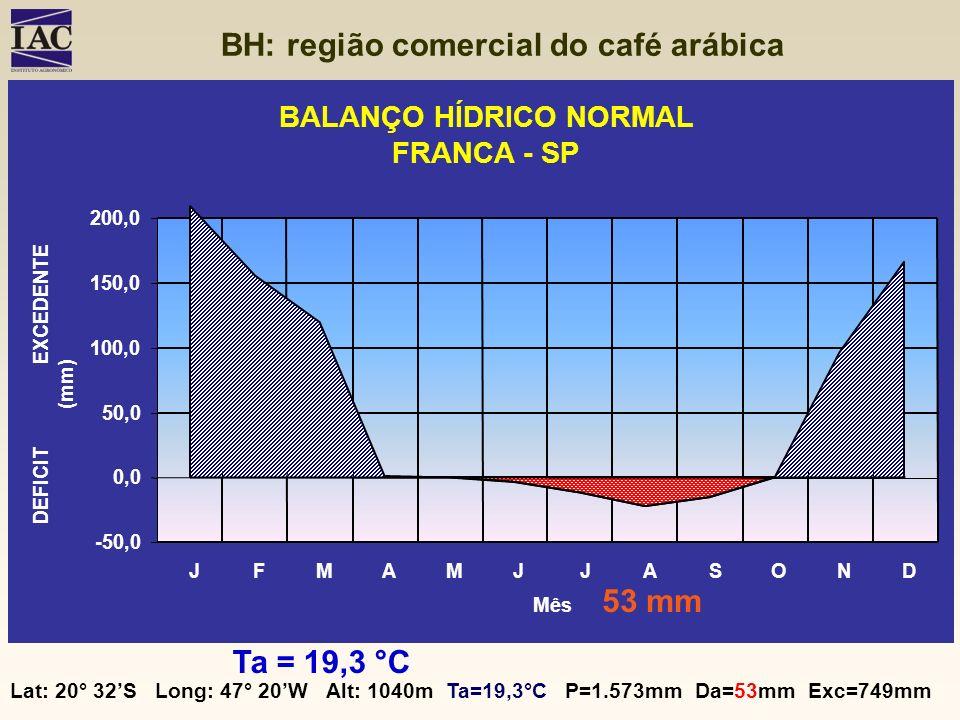 Lat: 20° 32S Long: 47° 20W Alt: 1040m Ta=19,3°C P=1.573mm Da=53mm Exc=749mm BALANÇO HÍDRICO NORMAL FRANCA - SP -50,0 0,0 50,0 100,0 150,0 200,0 JFMAMJ