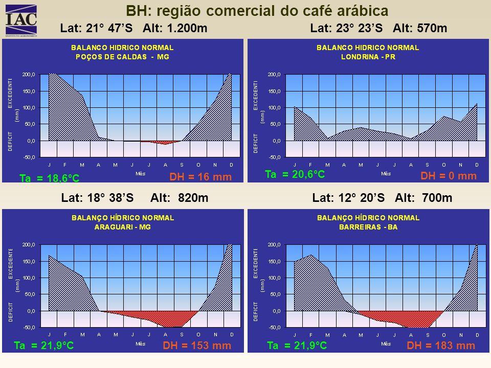 16 mm DH = 0 mm DH = 16 mm DH = 153 mmDH = 183 mm Ta = 18,6°C Ta = 20,6°C Ta = 21,9°C Lat: 21° 47S Alt: 1.200mLat: 23° 23S Alt: 570m Lat: 18° 38S Alt: