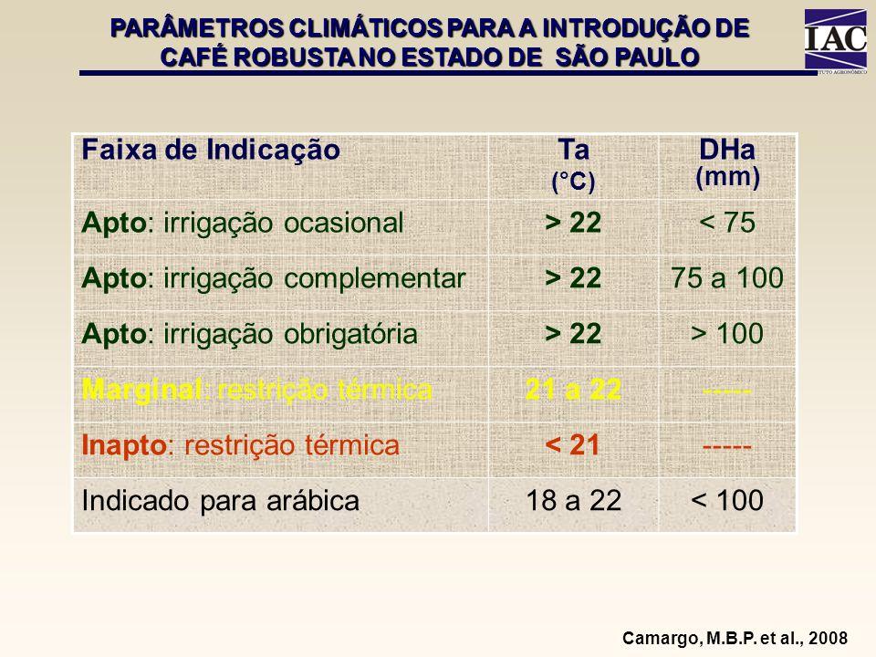 PARÂMETROS CLIMÁTICOS PARA A INTRODUÇÃO DE CAFÉ ROBUSTA NO ESTADO DE SÃO PAULO Faixa de IndicaçãoTa (°C) DHa (mm) Apto: irrigação ocasional> 22< 75 Ap