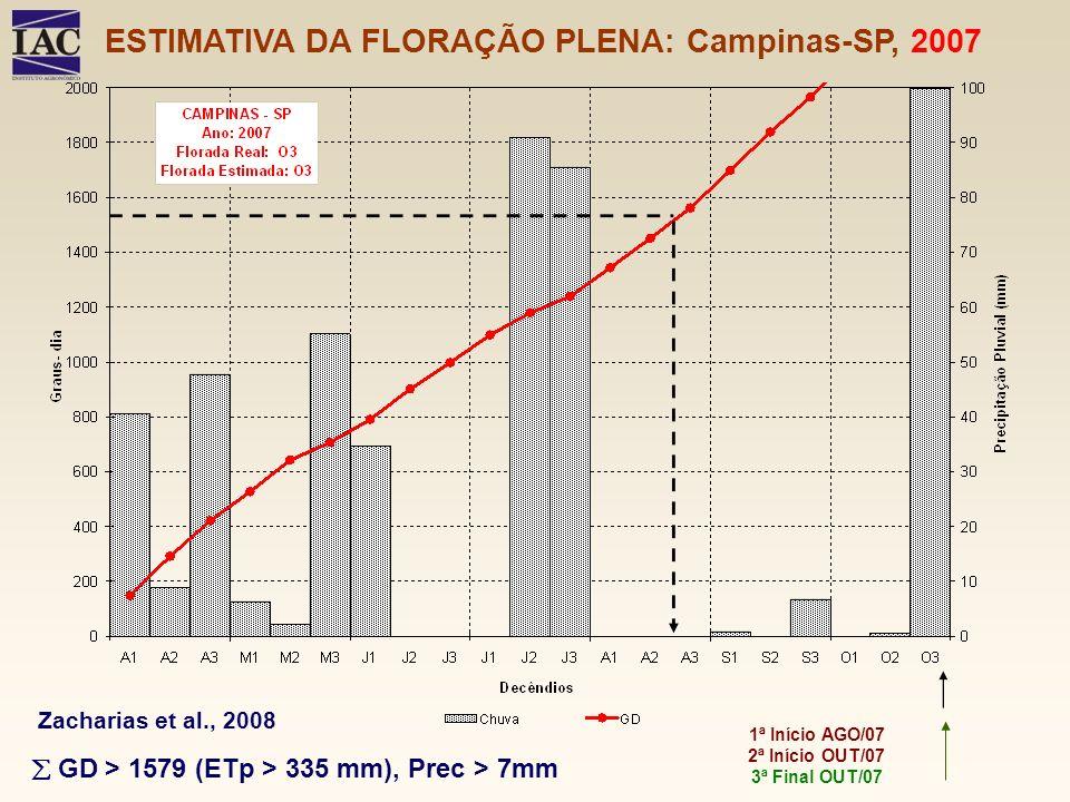 ESTIMATIVA DA FLORAÇÃO PLENA: Campinas-SP, 2007 1ª Início AGO/07 2ª Início OUT/07 3ª Final OUT/07 GD > 1579 (ETp > 335 mm), Prec > 7mm Zacharias et al