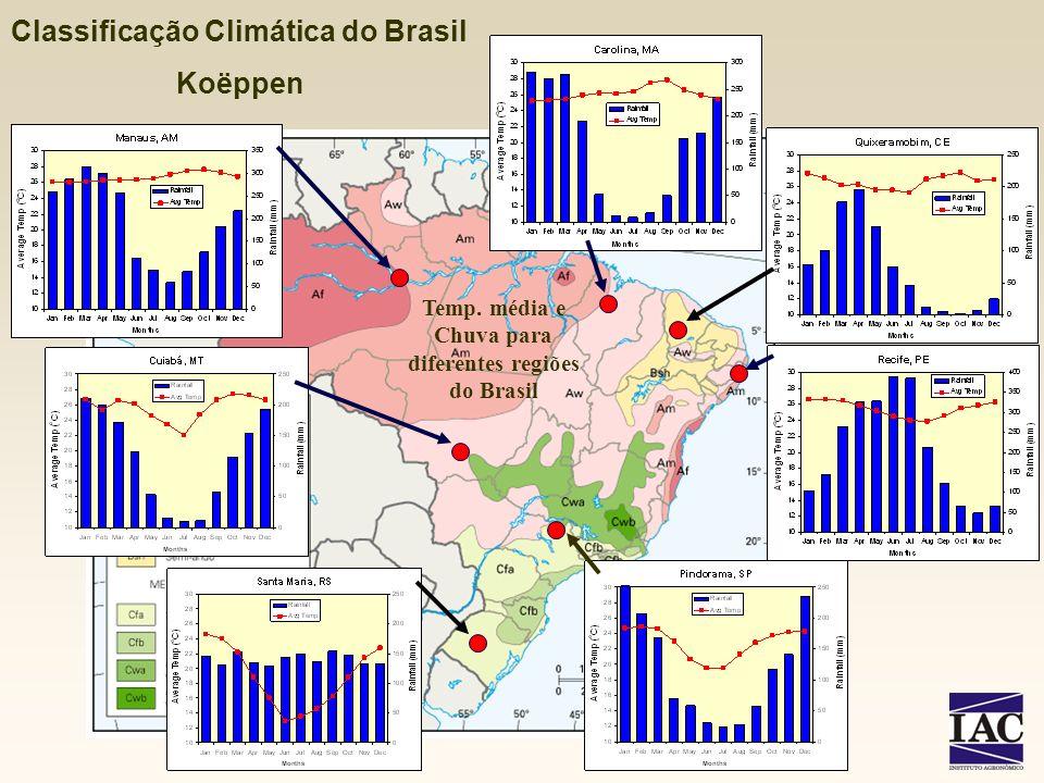 Diferentes regimes do balanço hídrico, que juntamente com a temperatura, irá determinar o zoneamento agrícola e o tipo de sistema agrícola a ser empregado Balanço hídrico climatológico de diferentes regiões do Brasil