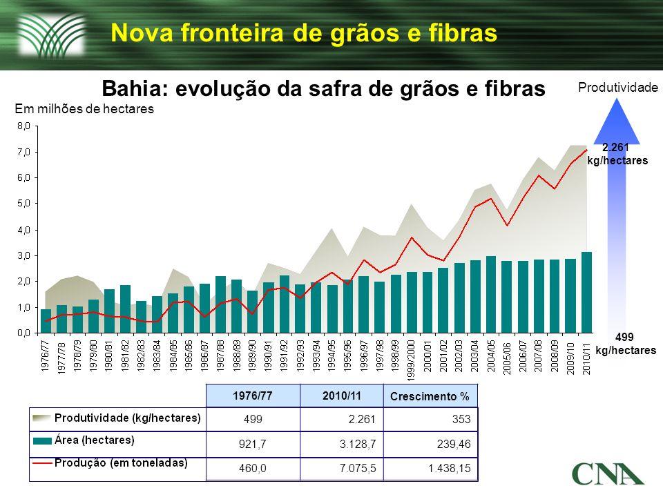 Nova fronteira de grãos e fibras Bahia: evolução da safra de grãos e fibras Produtividade 499 kg/hectares 2.261 kg/hectares 1976/772010/11Crescimento