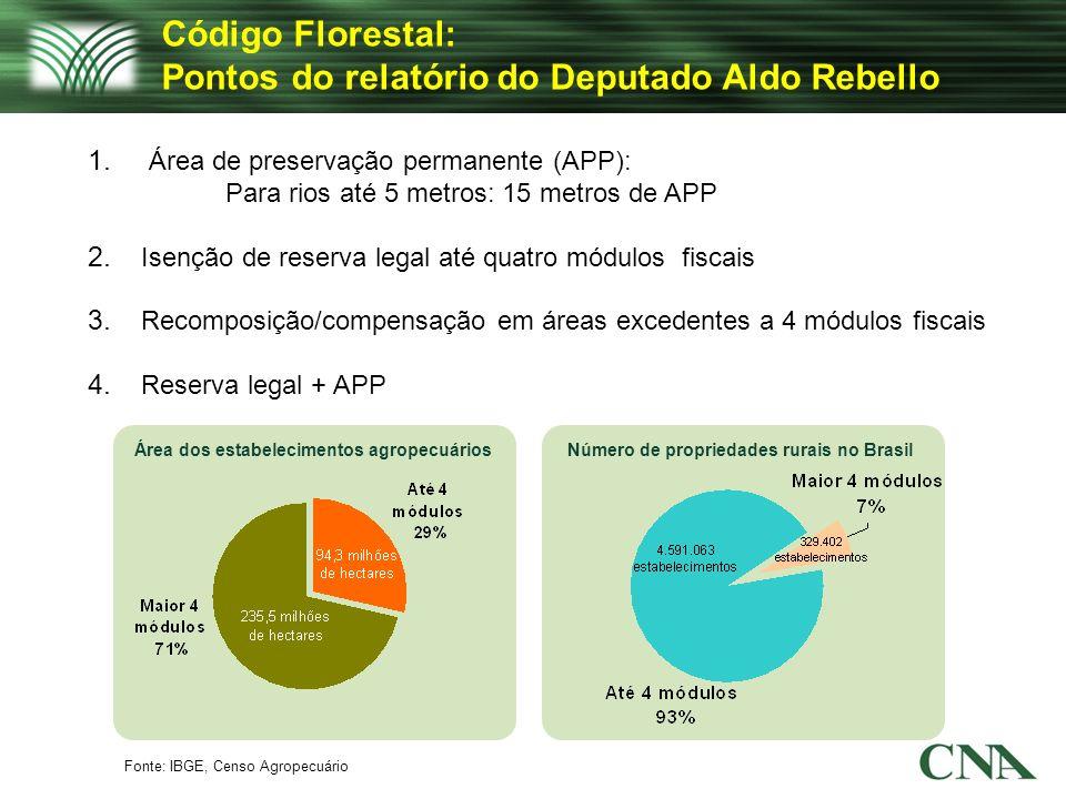 Código Florestal: Pontos do relatório do Deputado Aldo Rebello 1. Área de preservação permanente (APP): Para rios até 5 metros: 15 metros de APP 2. Is