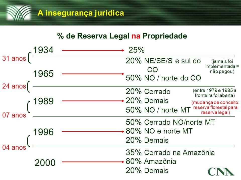 A insegurança jurídica % de Reserva Legal na Propriedade 1934 1965 1989 1996 2000 25% 20% NE/SE/S e sul do CO 50% NO / norte do CO 20% Cerrado 20% Dem