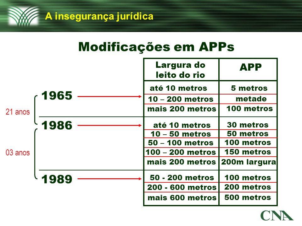 A insegurança jurídica Modificações em APPs 1965 1986 1989 até 10 metros 21 anos 03 anos Largura do leito do rio APP 5 metros 10 – 200 metros até 10 m