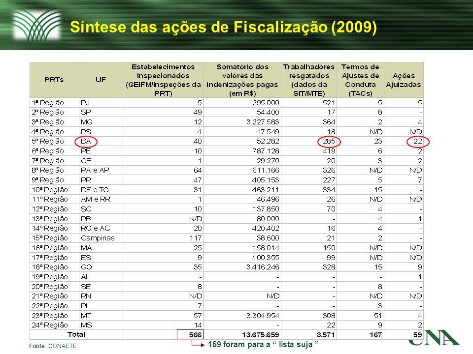 Síntese das ações de Fiscalização (2009) Fonte: CONAETE 159 foram para a lista suja
