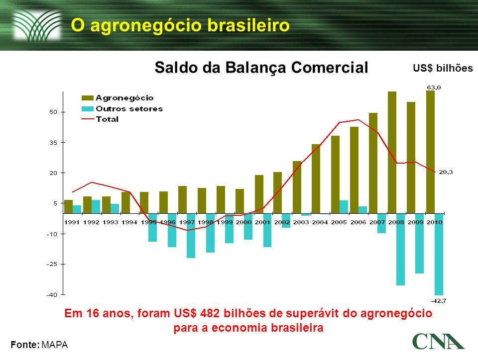 Fonte: MAPA US$ bilhões Saldo da Balança Comercial O agronegócio brasileiro Em 16 anos, foram US$ 482 bilhões de superávit do agronegócio para a econo