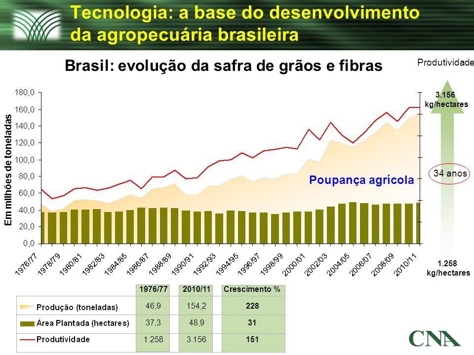 Tecnologia: a base do desenvolvimento da agropecuária brasileira Produtividade 1.258 kg/hectares Em milhões de toneladas 1976/772010/11Crescimento % 4