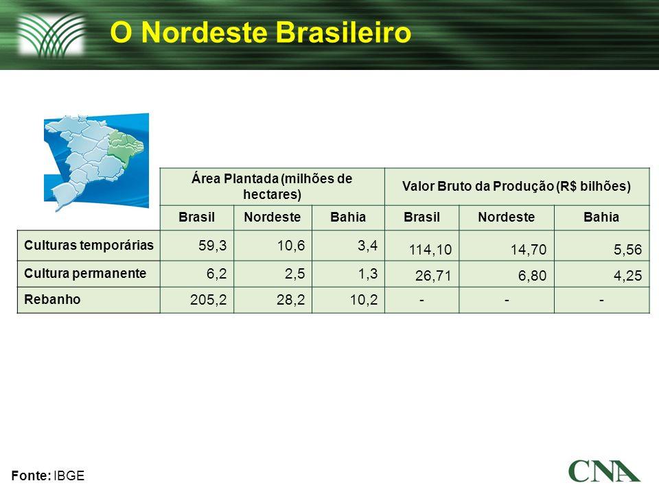 O Nordeste Brasileiro Fonte: IBGE Área Plantada (milhões de hectares) Valor Bruto da Produção (R$ bilhões) BrasilNordesteBahiaBrasilNordesteBahia Cult