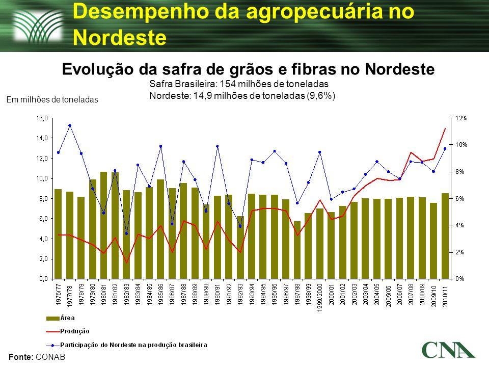Desempenho da agropecuária no Nordeste Fonte: CONAB Evolução da safra de grãos e fibras no Nordeste Em milhões de toneladas Safra Brasileira: 154 milh