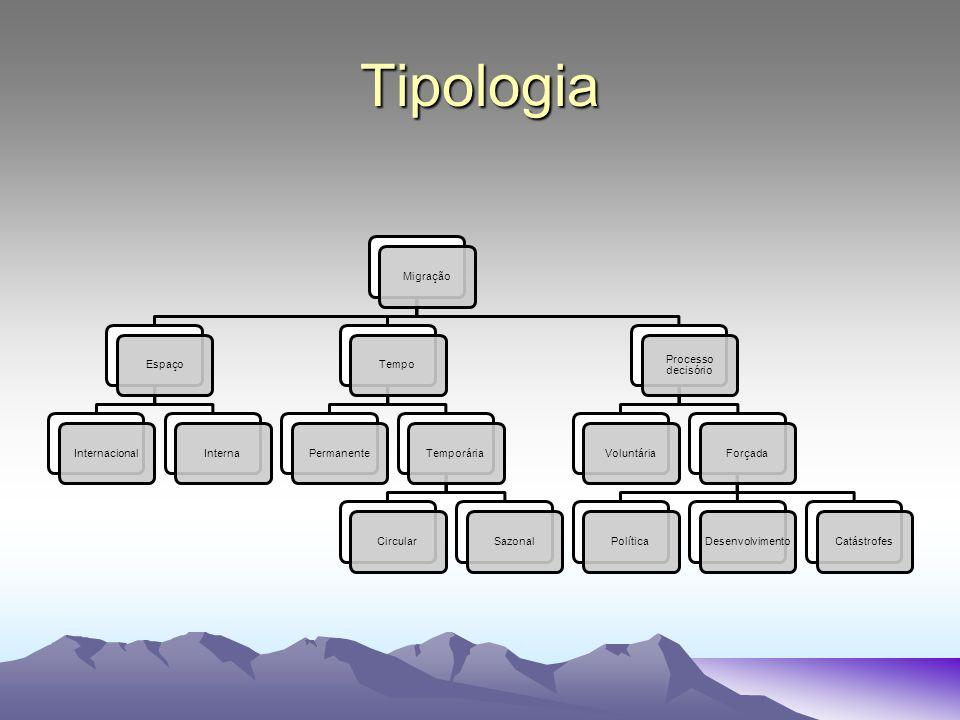 Tipologia MigraçãoEspaçoInternacionalInternaTempoPermanenteTemporáriaCircularSazonal Processo decisório VoluntáriaForçadaPolíticaDesenvolvimentoCatástrofes