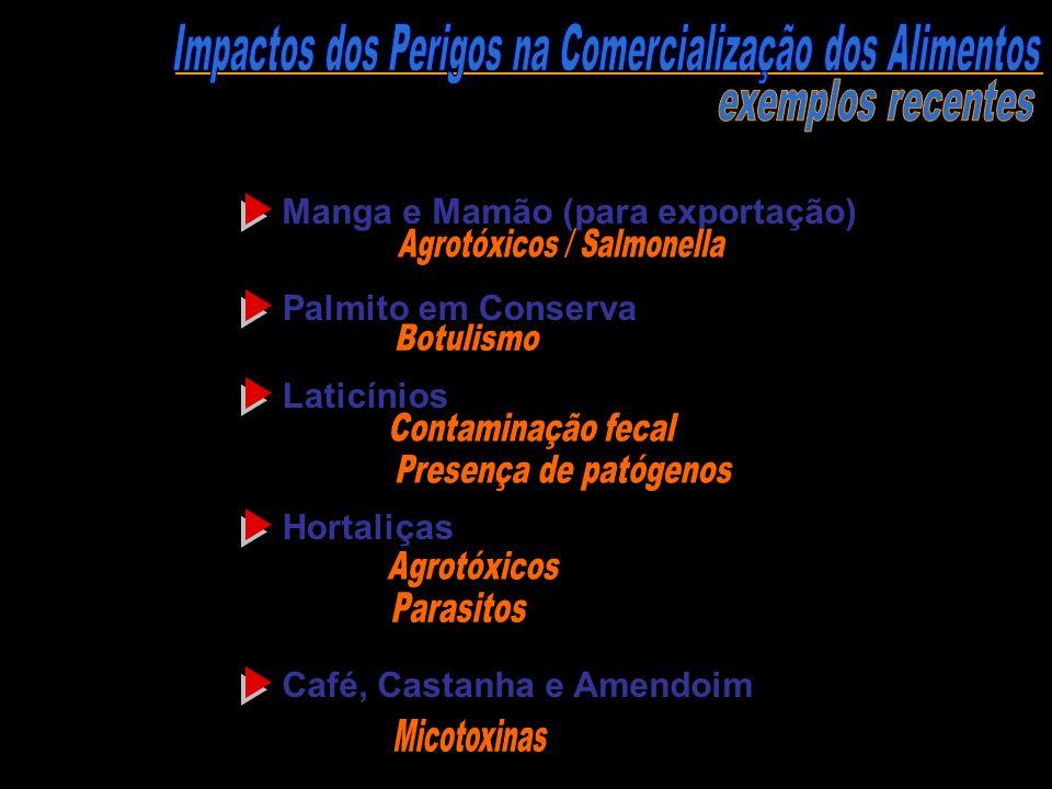 Manga e Mamão (para exportação) Palmito em Conserva Laticínios Hortaliças Café, Castanha e Amendoim