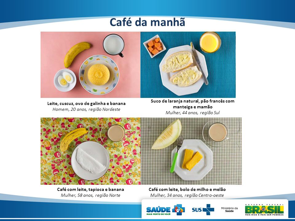 Café da manhã Leite, cuscuz, ovo de galinha e banana Homem, 20 anos, região Nordeste Suco de laranja natural, pão francês com manteiga e mamão Mulher,