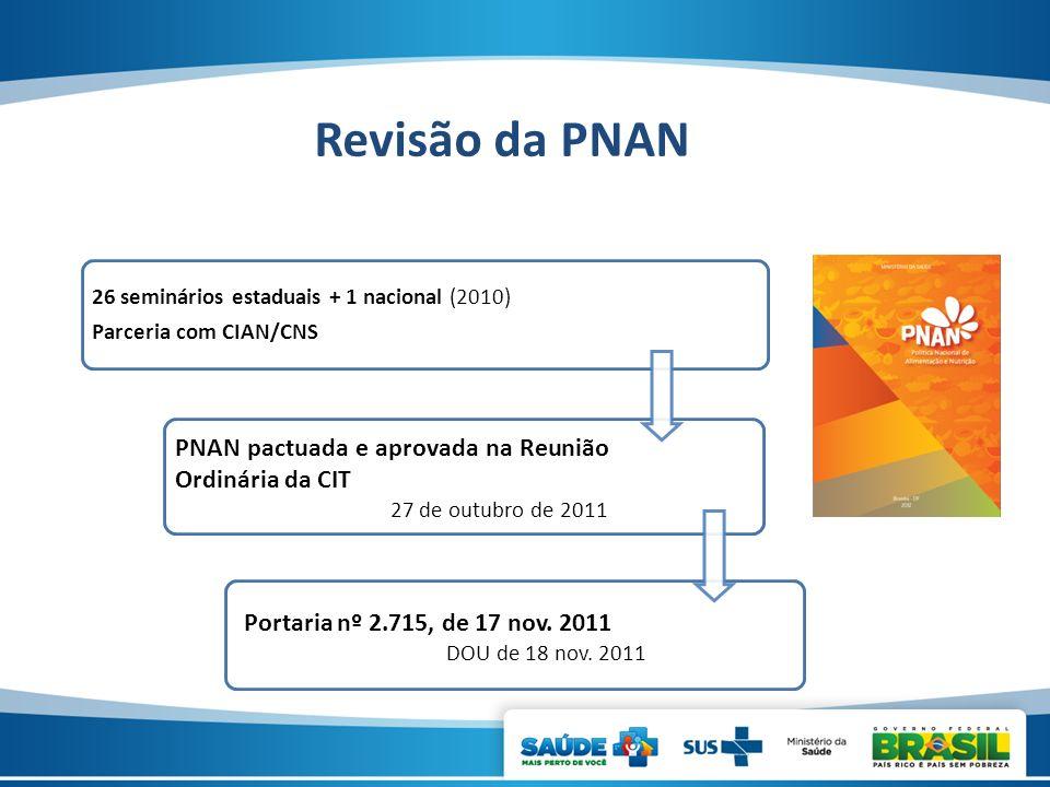 26 seminários estaduais + 1 nacional (2010) Parceria com CIAN/CNS PNAN pactuada e aprovada na Reunião Ordinária da CIT 27 de outubro de 2011 Portaria