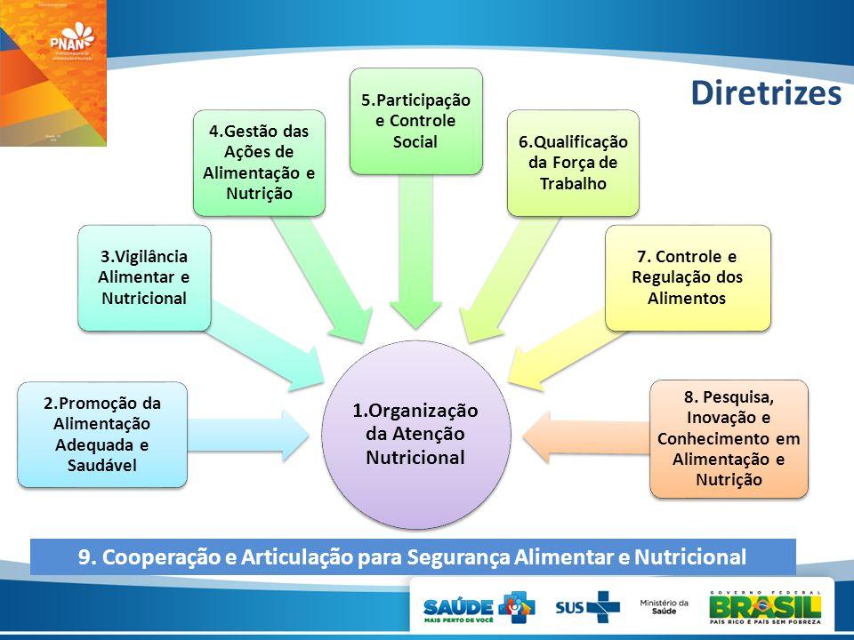 1.Organização da Atenção Nutricional 2.Promoção da Alimentação Adequada e Saudável 3.Vigilância Alimentar e Nutricional 4.Gestão das Ações de Alimenta