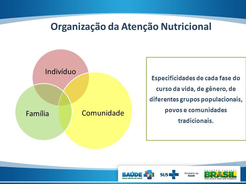 Organização da Atenção Nutricional Indivíduo Comunidade Família Especificidades de cada fase do curso da vida, de gênero, de diferentes grupos populac