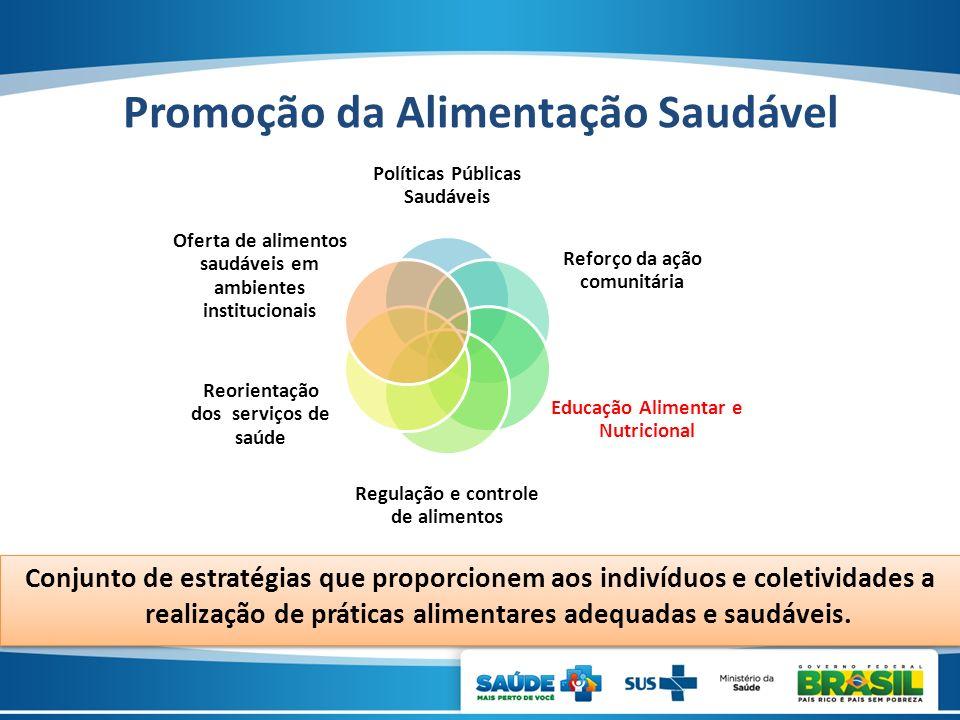 Políticas Públicas Saudáveis Reforço da ação comunitária Educação Alimentar e Nutricional Regulação e controle de alimentos Reorientação dos serviços