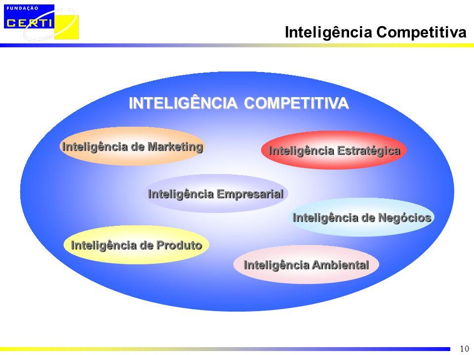 10 Inteligência de Marketing Inteligência de Produto Inteligência de Negócios Inteligência Ambiental Inteligência Empresarial Inteligência Estratégica