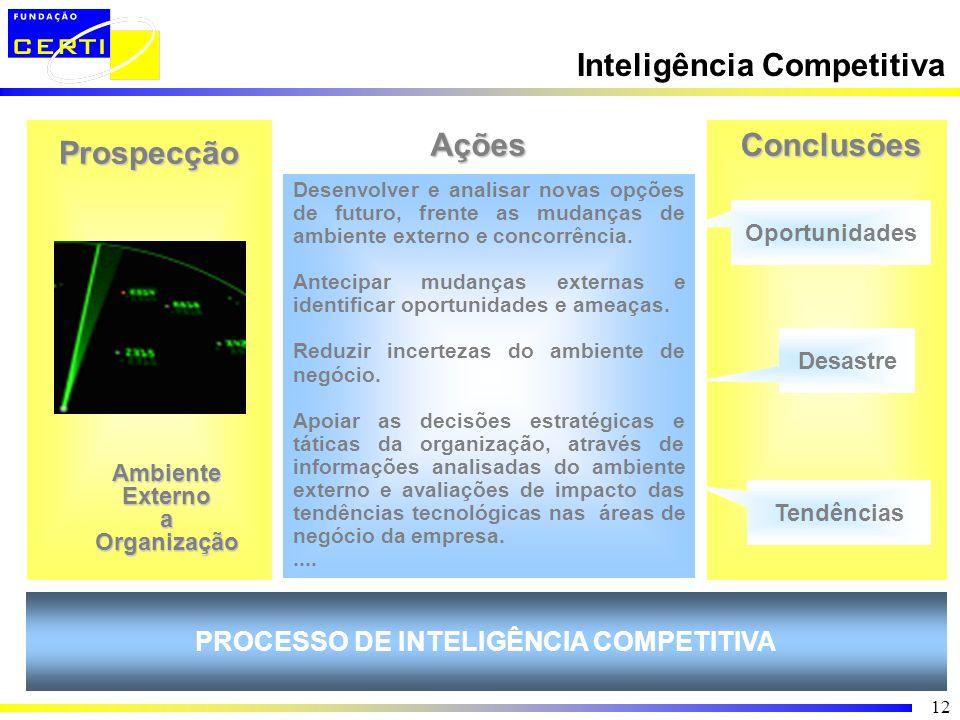 12 Inteligência Competitiva Oportunidades Desastre Tendências Desenvolver e analisar novas opções de futuro, frente as mudanças de ambiente externo e