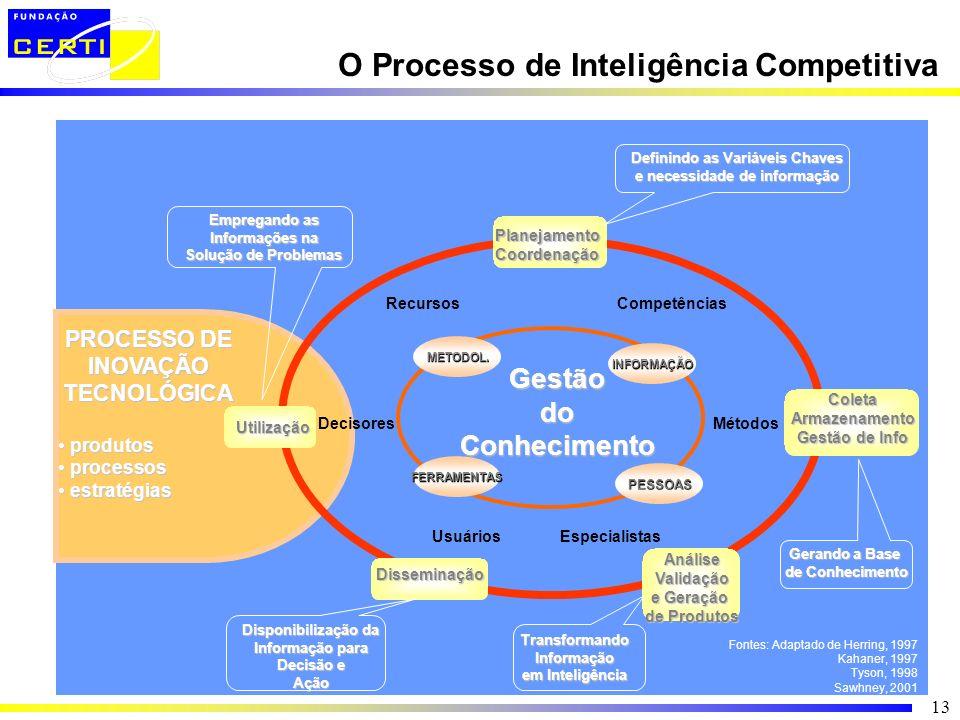 13 O Processo de Inteligência Competitiva Fontes: Adaptado de Herring, 1997 Kahaner, 1997 Tyson, 1998 Sawhney, 2001 Especialistas Gerando a Base de Co