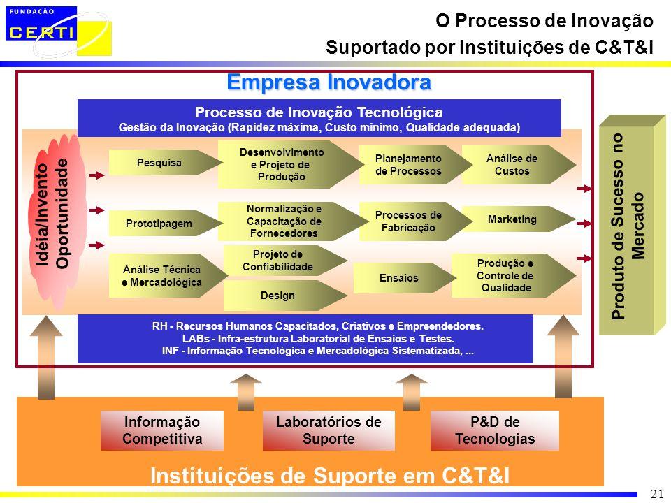 21 O Processo de Inovação Suportado por Instituições de C&T&I Instituições de Suporte em C&T&I Informação Competitiva P&D de Tecnologias Laboratórios