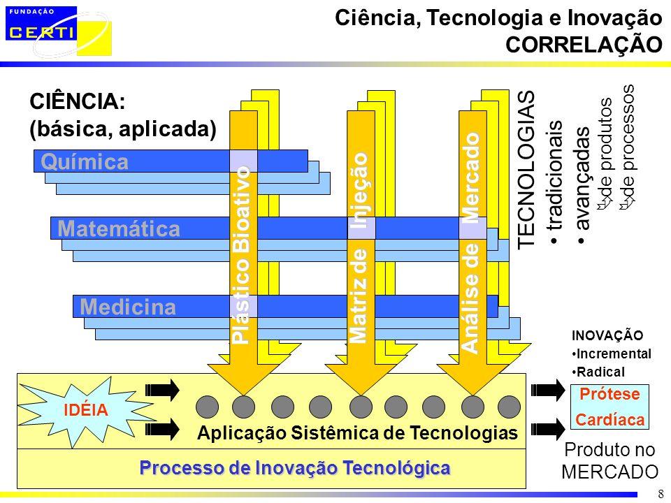 8 Ciência, Tecnologia e Inovação CORRELAÇÃO CIÊNCIA: (básica, aplicada) Química Matemática Medicina Prótese Cardíaca Produto no MERCADO TECNOLOGIAS tr