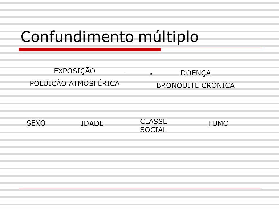 Confundimento múltiplo EXPOSIÇÃO POLUIÇÃO ATMOSFÉRICA DOENÇA BRONQUITE CRÔNICA SEXO IDADEFUMO CLASSE SOCIAL