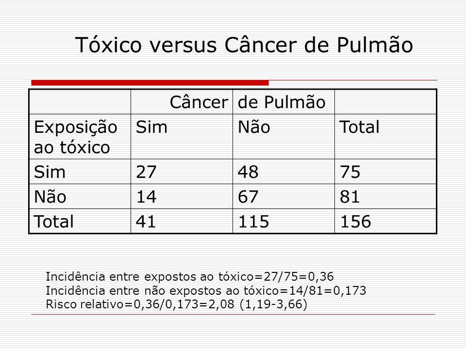 Tóxico versus Câncer de Pulmão Câncerde Pulmão Exposição ao tóxico SimNãoTotal Sim274875 Não146781 Total41115156 Incidência entre expostos ao tóxico=27/75=0,36 Incidência entre não expostos ao tóxico=14/81=0,173 Risco relativo=0,36/0,173=2,08 (1,19-3,66)