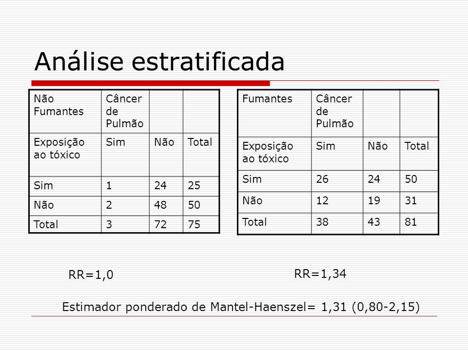 FumantesCâncer de Pulmão Exposição ao tóxico SimNãoTotal Sim262450 Não121931 Total384381 Não Fumantes Câncer de Pulmão Exposição ao tóxico SimNãoTotal Sim12425 Não24850 Total37275 Análise estratificada RR=1,0 RR=1,34 Estimador ponderado de Mantel-Haenszel= 1,31 (0,80-2,15)