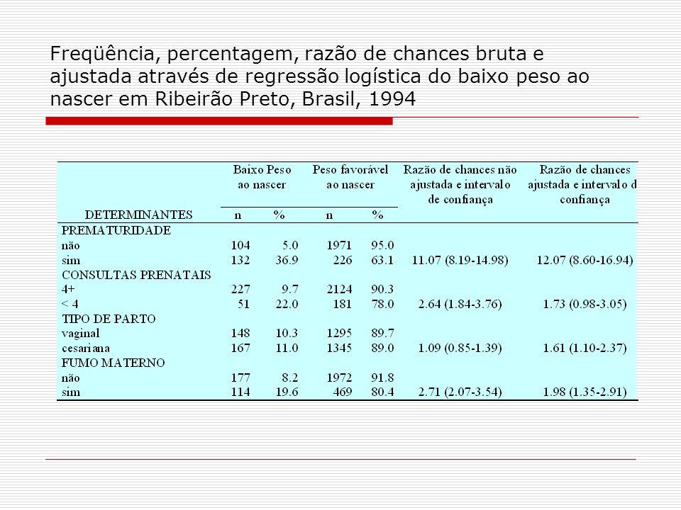 Freqüência, percentagem, razão de chances bruta e ajustada através de regressão logística do baixo peso ao nascer em Ribeirão Preto, Brasil, 1994