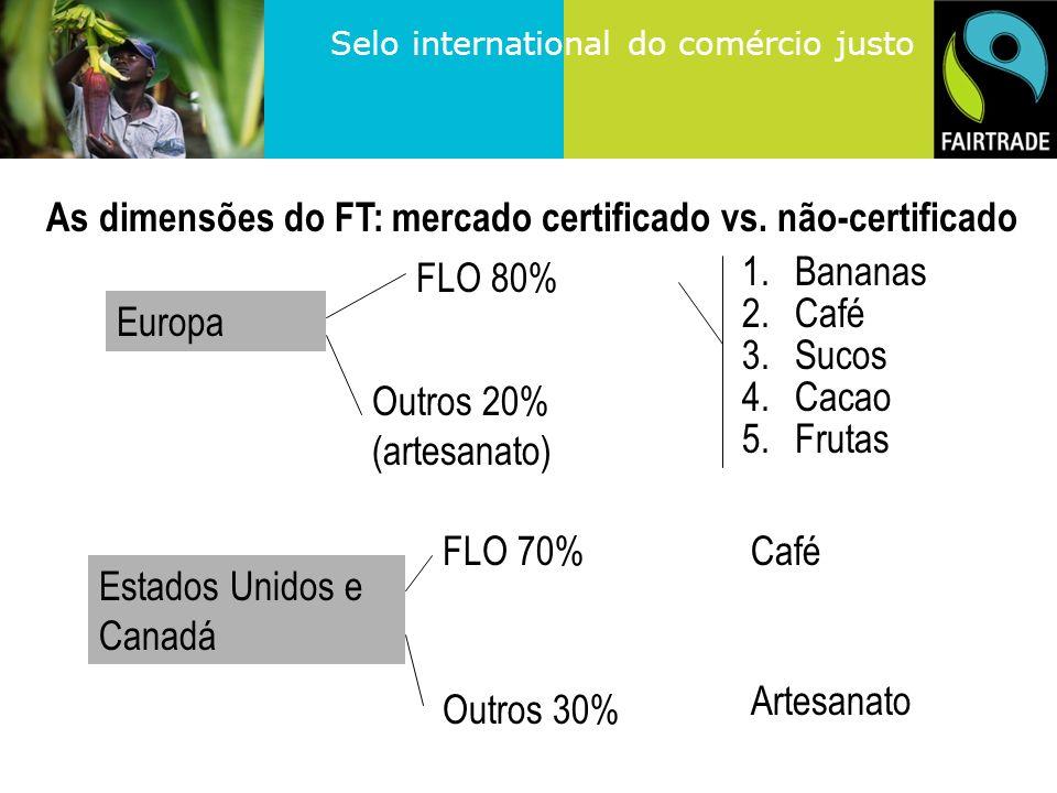 Selo international do comércio justo As dimensões do FT: mercado certificado vs.