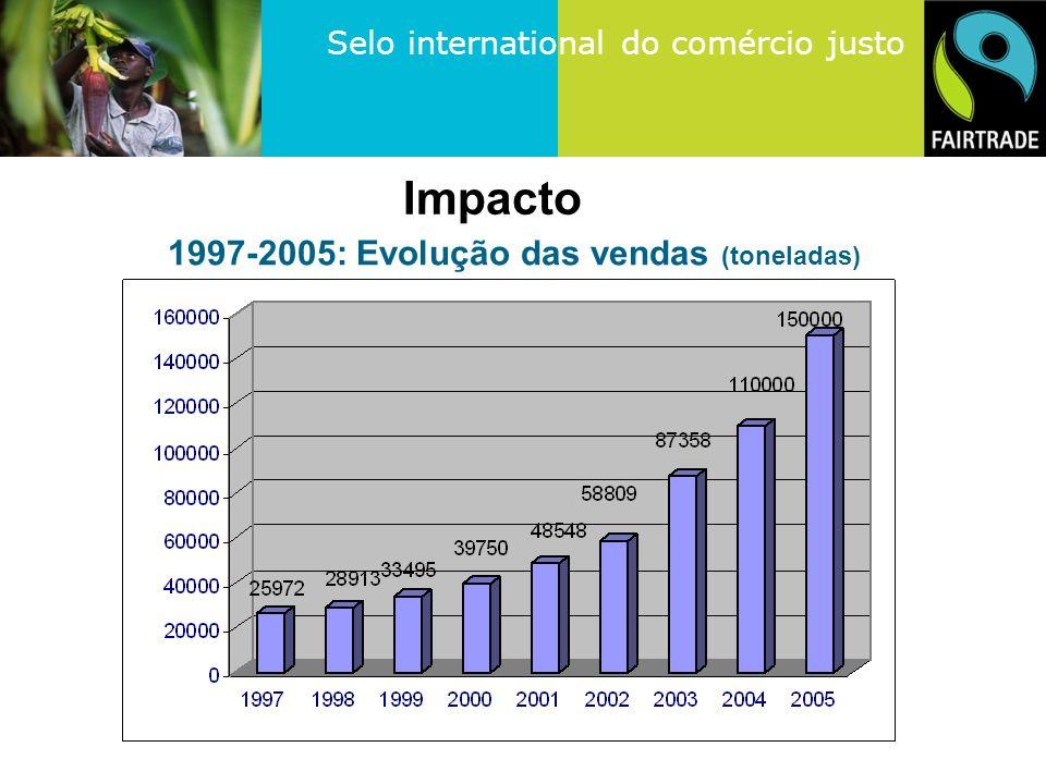 Selo international do comércio justo 1997-2005: Evolução das vendas (toneladas) Impacto