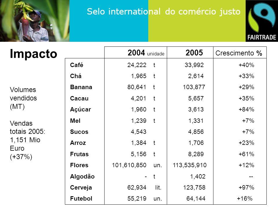 Selo international do comércio justo Volumes vendidos (MT) Vendas totais 2005: 1,151 Mio Euro (+37%) 2004 unidade 2005 Crescimento % Café 24,222t 33,992 +40% Chá 1,965 t 2,614 +33% Banana 80,641 t 103,877 +29% Cacau 4,201t 5,657 +35% Açúcar 1,960t 3,613 +84% Mel 1,239t 1,331 +7% Sucos 4,543 4,856 +7% Arroz 1,384 t 1,706 +23% Frutas 5,156t 8,289 +61% Flores 101,610,850un.